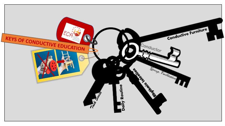 Key ring with 6 keys resembling the elements of conductive education. Attached to the ring are three lables: 1) ECA Logo 2) Text: Keys of Conductive Education 3) Wheel chair crossed out with an arrow pointing to a Petö chair.